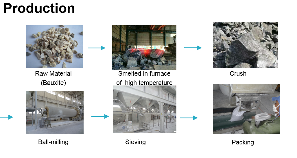 The production process of Brown fused alumina 8#-220#(图1)